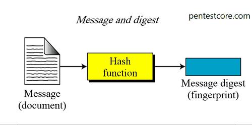هک کد hash